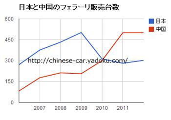日本と中国のフェラーリの販売台数の推移
